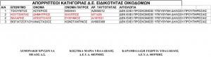 ΟΙΚΟΔΟΜΟΙ - Απορριπτέοι